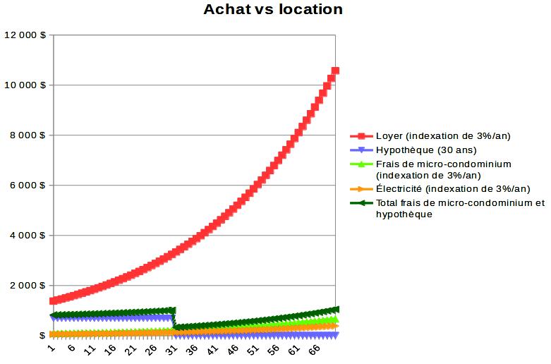 Graphique achat vs location